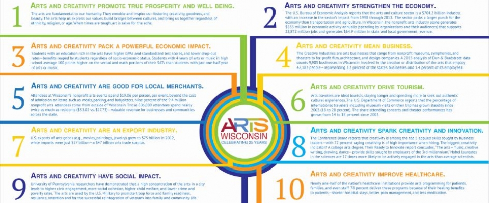 Ten Reasons to Invest in Wisconsin's Creative Sector http://www.artswisconsin.org/actioncenter/facts-and-figures/10-reasons/